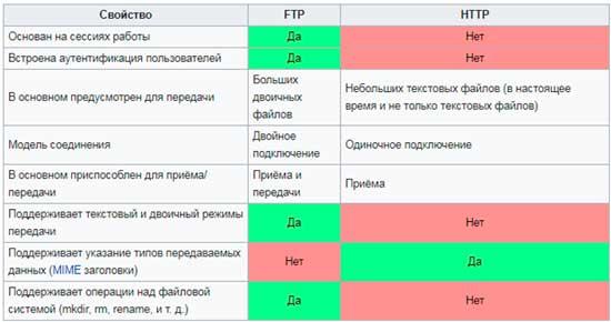 chto takoe ftp ftp server i ftp klient 10