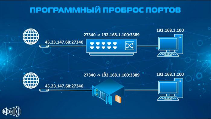 nastrojka udalennogo dostupa 2 programmnyj probros portov 2