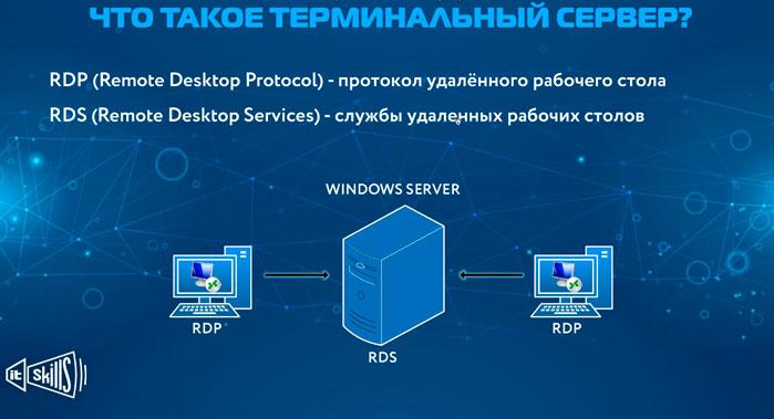 nastrojka terminalnogo servera pod 1s na windows server 2016 rdp server windows 2