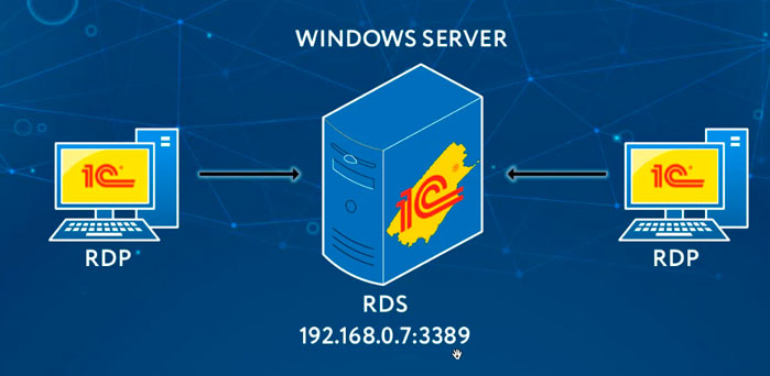 nastrojka terminalnogo servera pod 1s na windows server 2016 rdp server windows 3
