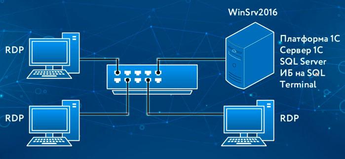 nastrojka terminalnogo servera pod 1s na windows server 2016 rdp server windows 4