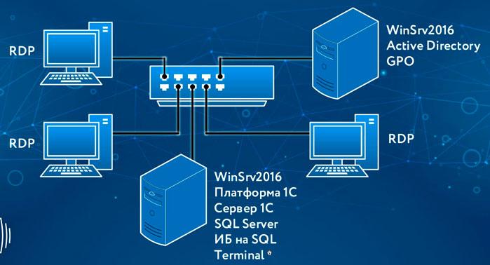 nastrojka terminalnogo servera pod 1s na windows server 2016 rdp server windows 5